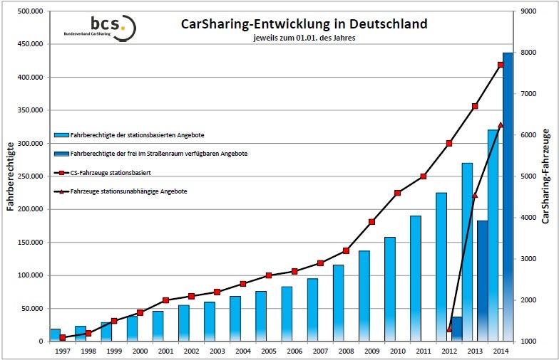 Steeds meer Duitsers maken gebruik van car sharing. Bron: BCS