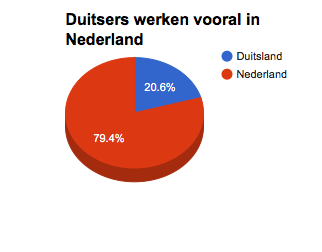 De grenspendel tussen Nederland en Duitsland met het aantal Duitsers dat vanuit eigen land naar Nederland reist om te werken en andersom. (Bron: CBS)