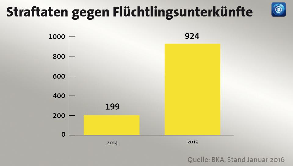 infografik-anschlaege-fluechtlingsunterkuenfte-101~_v-videowebl