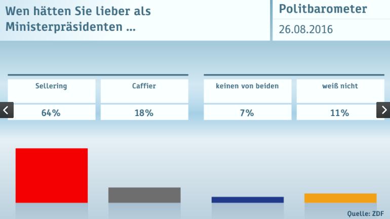 Minister-president Sellering is populair in MV. Bron: ZDF