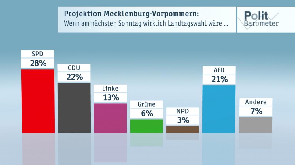 Bron: Politikbarometer